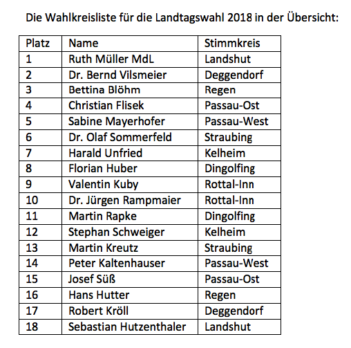 NB SPD-Wahlkreisliste Landtagswahl 2018