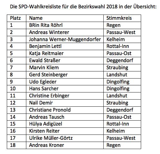 NB SPD-Wahlkreisliste Bezirkswahl 2018